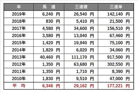 0704_ラジオNIKKEI賞_傾向4