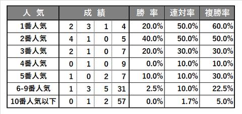 0704_ラジオNIKKEI賞_傾向3