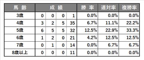 0628_宝塚記念_傾向5