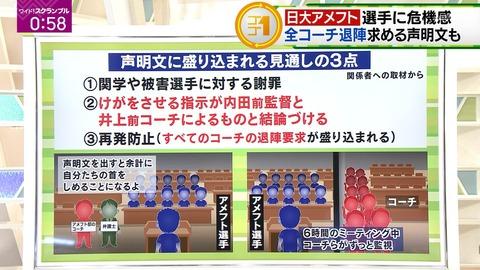 【画像】 日大アメフト部コーチたち、声明文を出そうとした選手を脅迫wwwwwwwwwwww