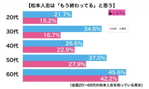 【悲報】松本人志さん、20%~40%の人が「松本人志はもう終わってる」と回答wwwwwwwwwwwww