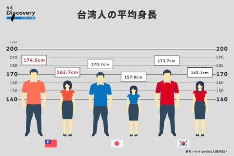 【画像あり】日本人の平均身長wxwxwxwxwxwxwxwx