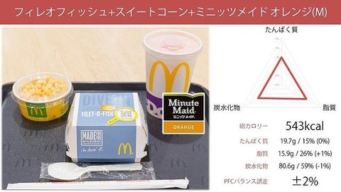 【朗報】マックのハンバーガー、栄養学的に不健康ではなかった (※画像あり)