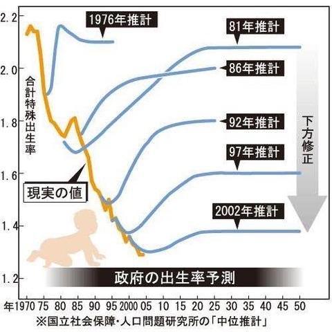 【画像】政府の出生率予測、ガバガバすぎるwwwwwwwwwwwww