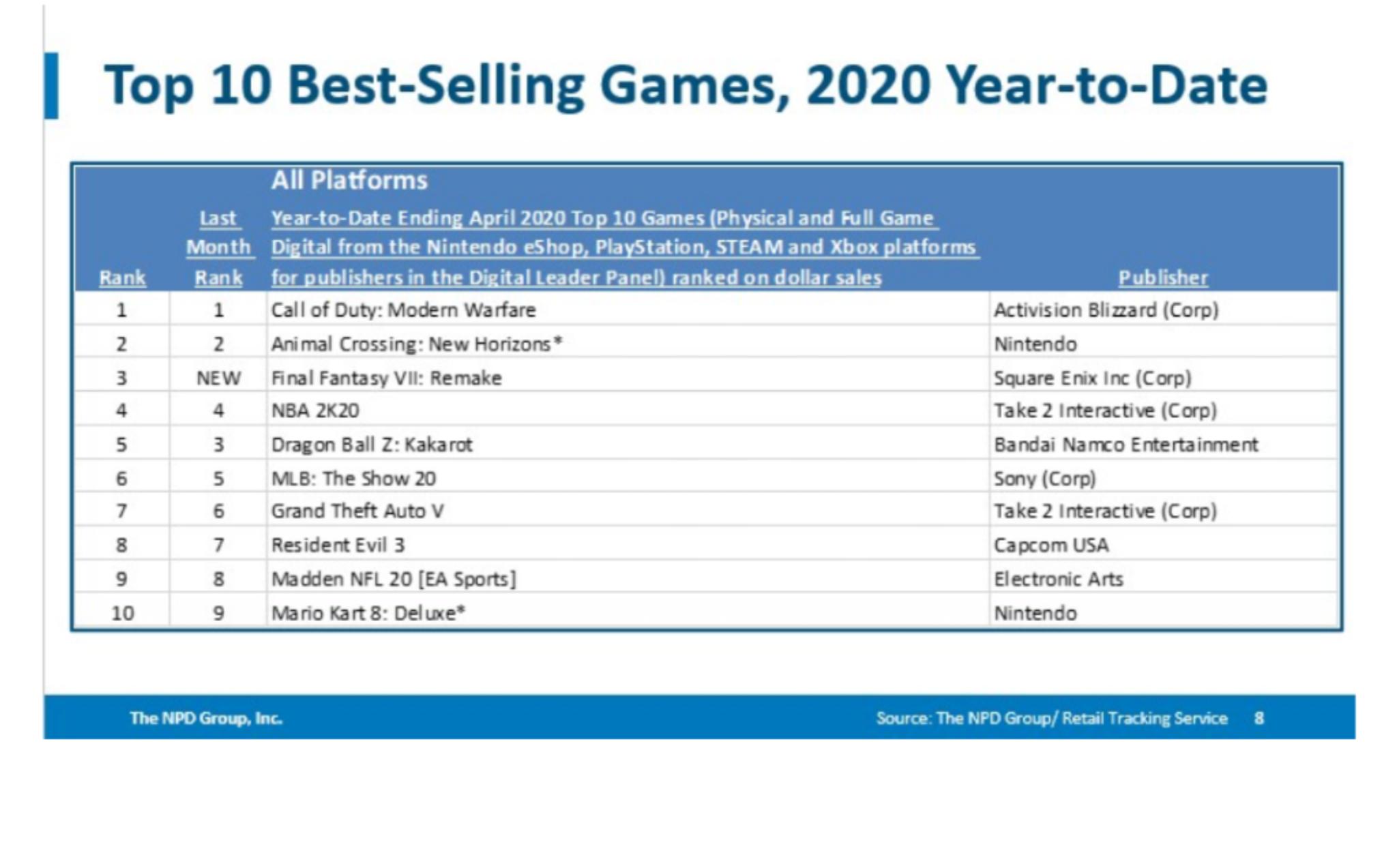 【画像】アメリカの今年度ゲーム売上ランキングがヤバイwmxwmxwmxwmxwmx