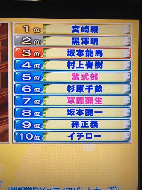 外国人が尊敬する日本人ランキングとかいうやつwwwwwwwwwwwwww