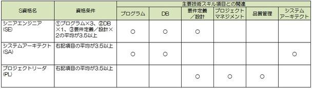 スキルマップ1