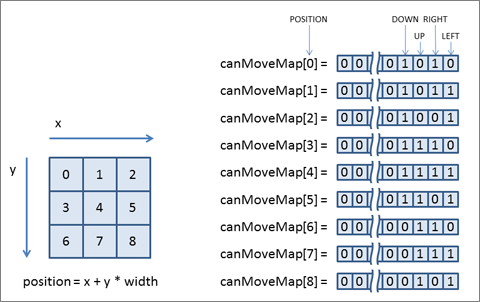 (左)図3:position配置、(右)図4:positionごとの移動可能方向