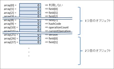 図2:配列化のイメージ