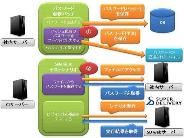 指摘対応中_技術ブログネタ