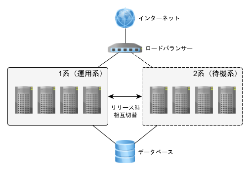 sd-network