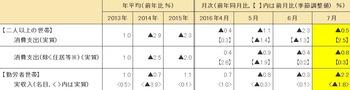 平成28年(2016年)7月分速報