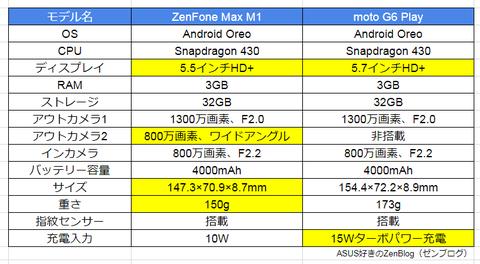 ZenFone Max M1とmoto G6 Play