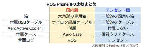 ROG Phone II 国内版とテンセント版の比較