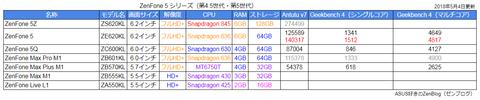 2018-05-04 ZenFone 5シリーズ スペックとベンチマーク