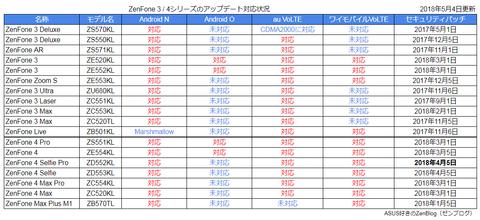 2018-05-04 アップデート状況