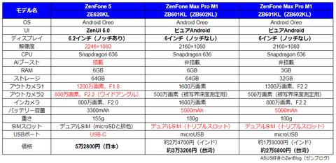 ZenFone 5とZenFone Max Pro M1のスペック比較