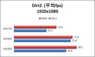GTX460 Dirt2 Average FPS