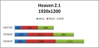 GTX460 Heaven2.1 Score