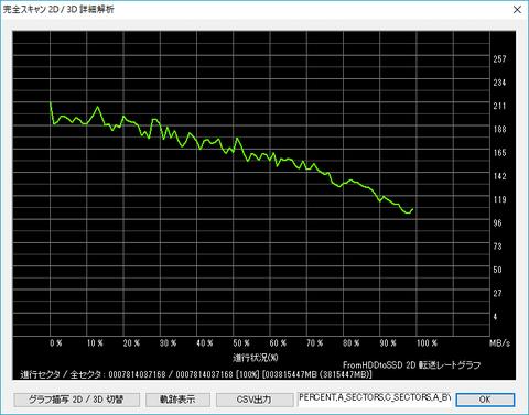 WD4004FZWX-00GBGB0_fromHDDtoSSD-graph