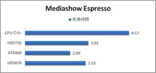 GTX460 Mediasshow Espresso