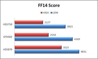 GTX460 FF14 Score