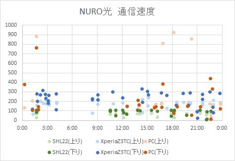 netspeed-nurov2g