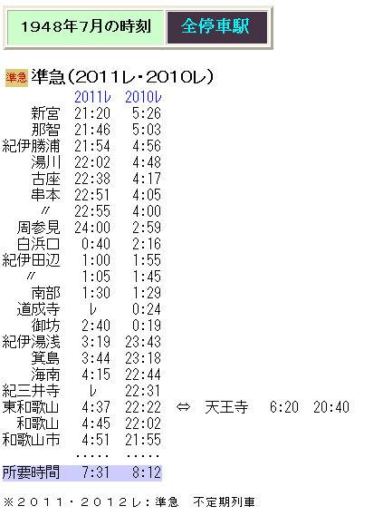 1948年7月1日国鉄ダイヤ改正 - J...