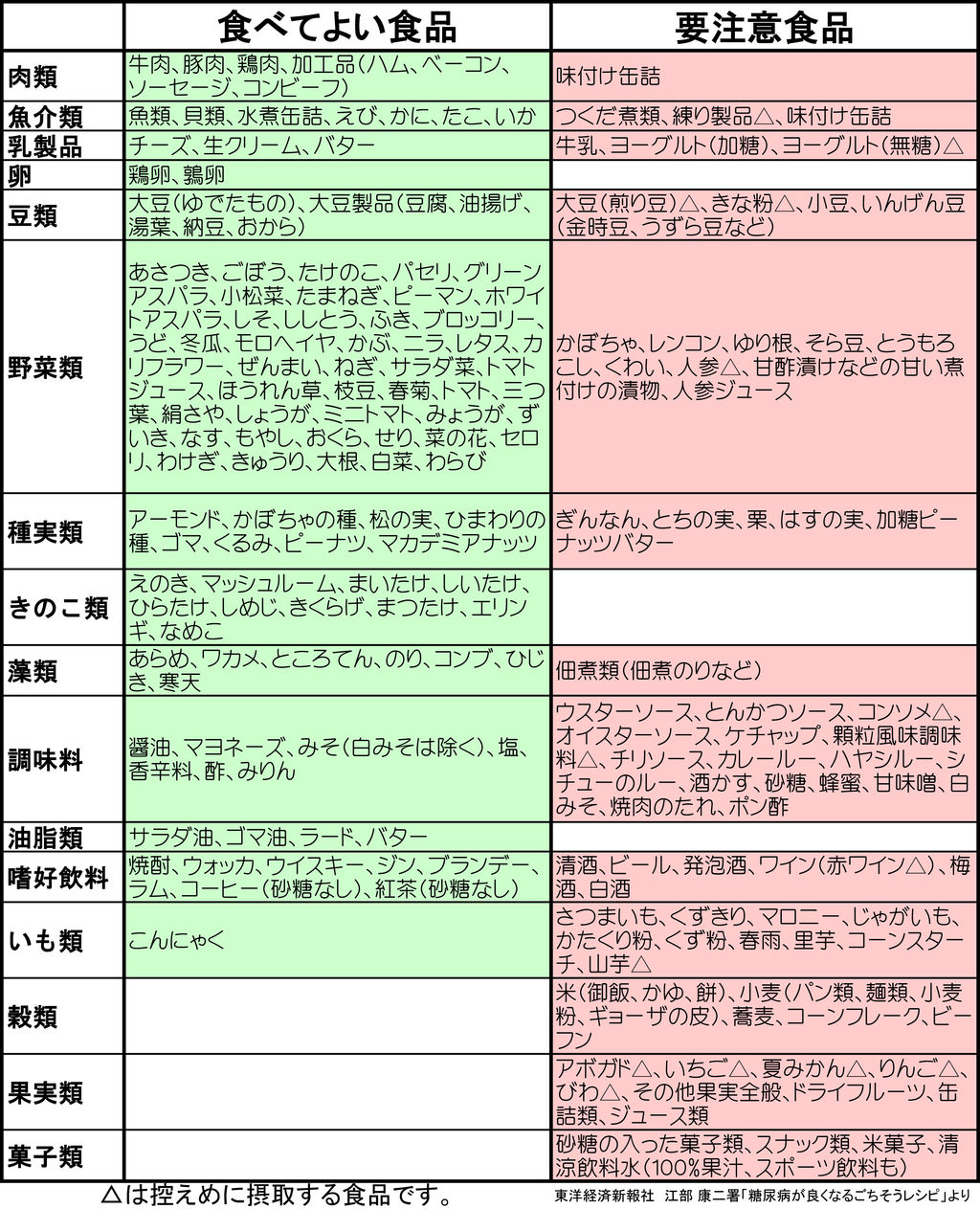 一覧 フォドマップ 【私の腸活】低FODMAP(フォドマップ)食材の一覧表を作りました。