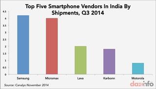 indiasmartphonesharebyvender2014q3