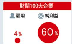 100daizaibatu_koyou