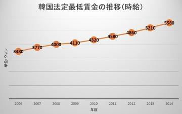 韓国最低賃金推移
