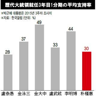 パク・クネ支持率2015013rd