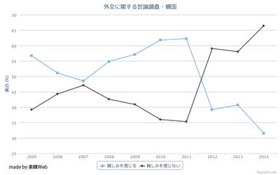 外交に関する世論調査・韓国2014