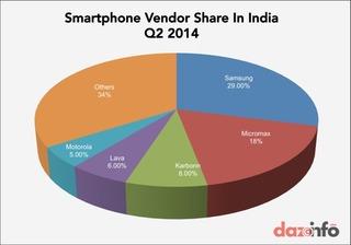 indiasmartphonesharebyvender2014q2