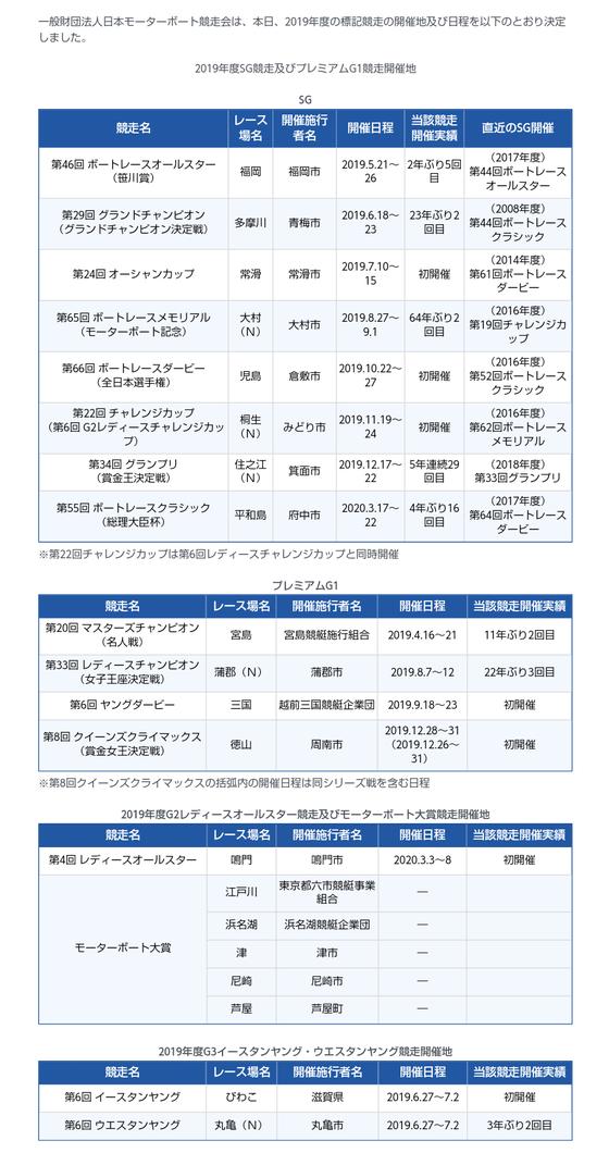 2019年度SG競走・プレミアムG1競走開催地