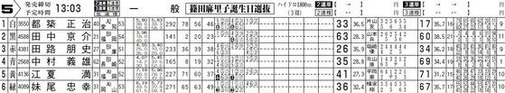 篠田麻里子誕生日選抜