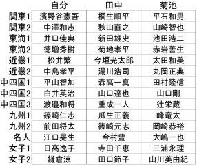 競艇POG2014指名選手