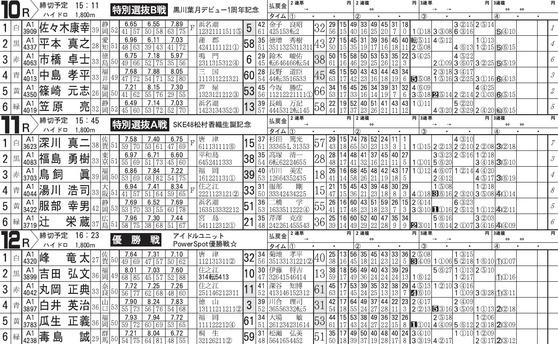 G1浜名湖賞アイドル冠協賛3連発