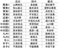 2015競艇POG指名選手一覧
