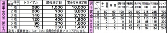 賞金女王決定戦・シリーズ戦賞金表