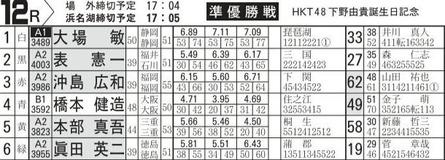 HKT48下野由貴誕生日記念