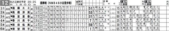 優勝戦NMB48小谷里歩戦