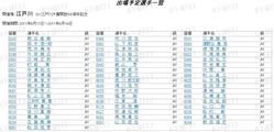 江戸川開設56周年記念出場予定選手