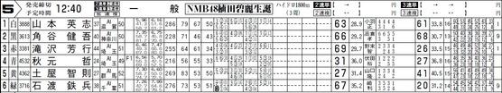 NMB48植田碧麗生誕