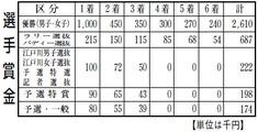 江戸川男女W優勝戦賞金表
