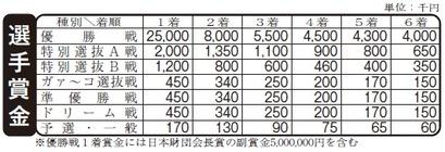 チャレカ賞金表