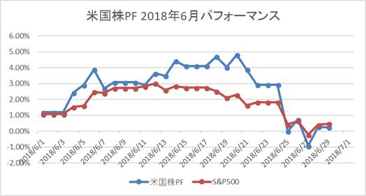 米国株PF 2018年6月