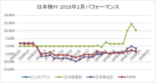 日本株2月パフォーマンス
