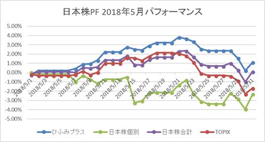 日本株PF2018年5月パフォーマンス